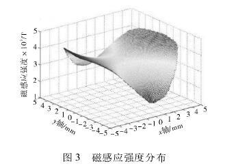 电磁流量计磁感应强度分布