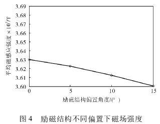 电磁流量计励磁结构不同偏置下磁场强度